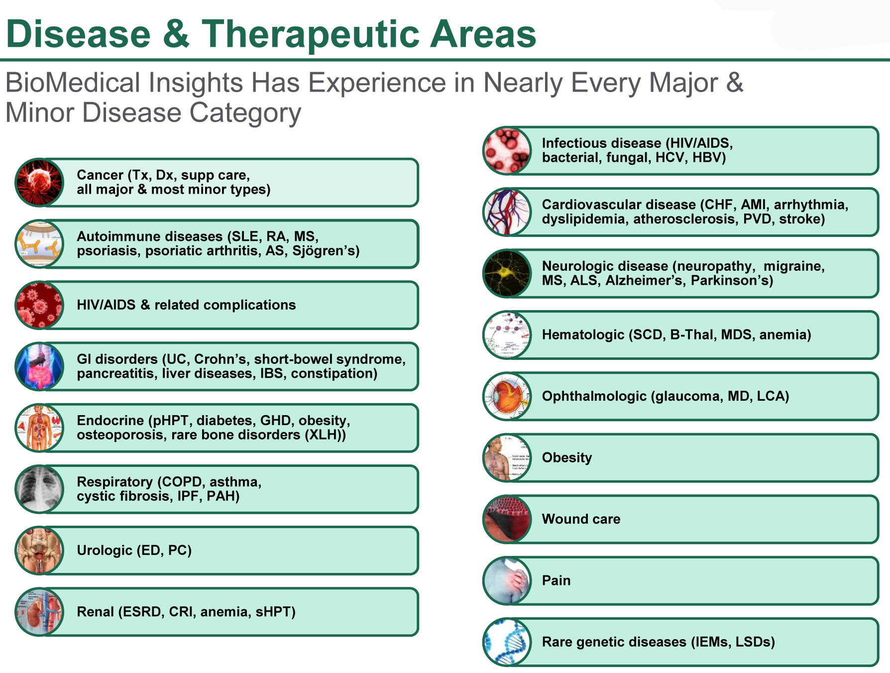 Disease & Therapeutic Areas